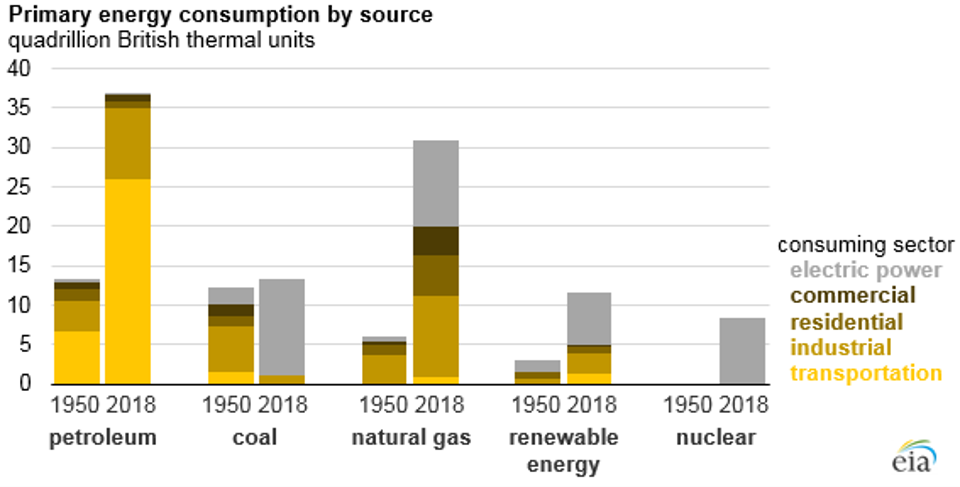 US energy consumed in 2018, by energy source and by sector: electric, transport, industrial, commercial, residential.