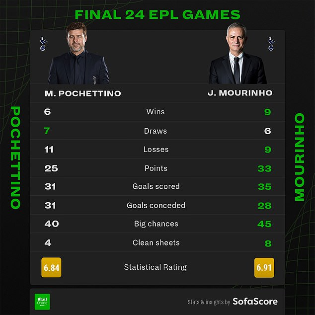 Pochettino's final 24 games in charge were worse than Mourinho's. Graphic from SofaScore
