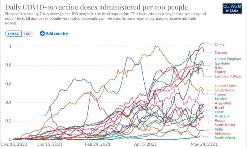 G-20 countries' daily vaccination