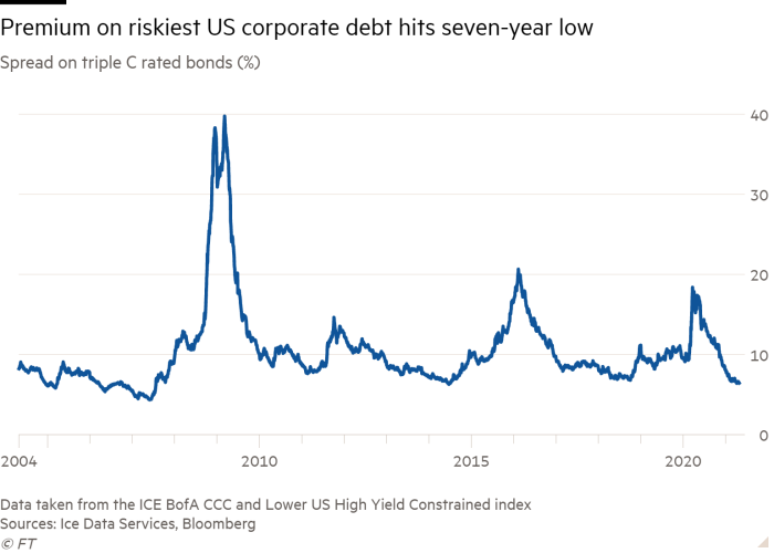 Line chart of Spread on triple C rated bonds (%) showing Premium on riskiest US corporate debt hits seven-year low
