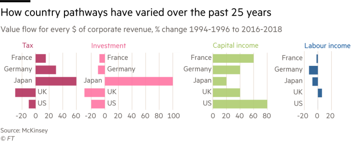 Chart of value flow for every $ of corporate revenue, % change 1994-96 to 2016-18 that shows how country pathways have varied in the past 25 years. Capital income has increased the most, labour income the least