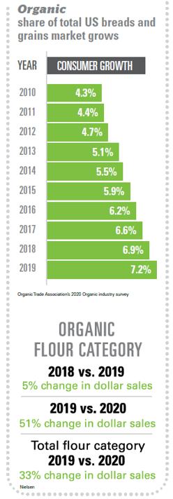 Chart showing organic grain sales