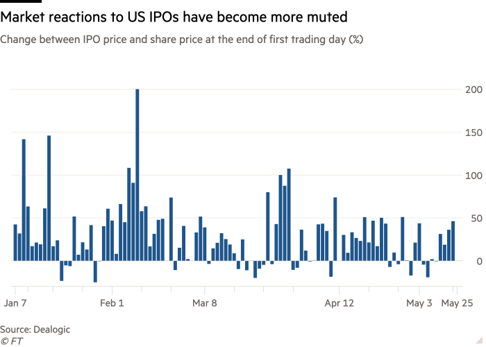 Column chart of Change between IPO price and share price at the end of first trading day (%) showing Market reactions to US IPOs have become more muted