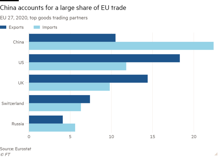 Bar chart of EU 27, 2020, top goods trading partners showing China accounts for a large share of EU trade