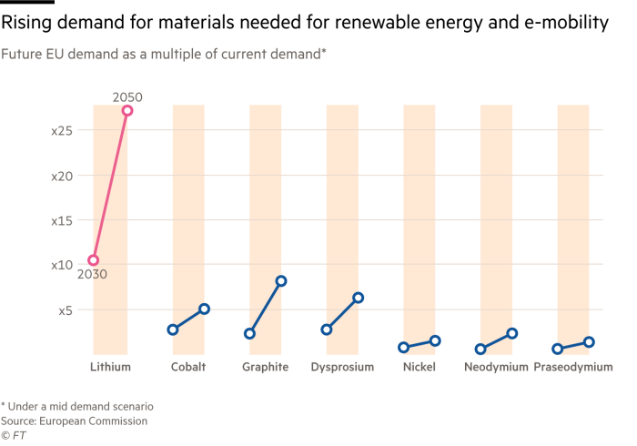 Charts showing rising EU demand for materials needed for renewable energy and e-mobility - by 2050, demand for Lithium will be 25 x of today, according to a mid demand scenario