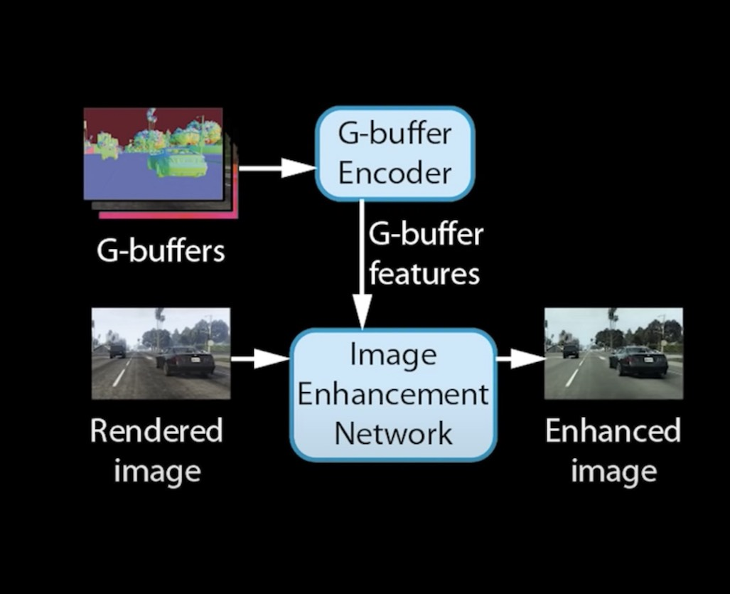 Intel deep learning photorealistic enhancement inference architecture