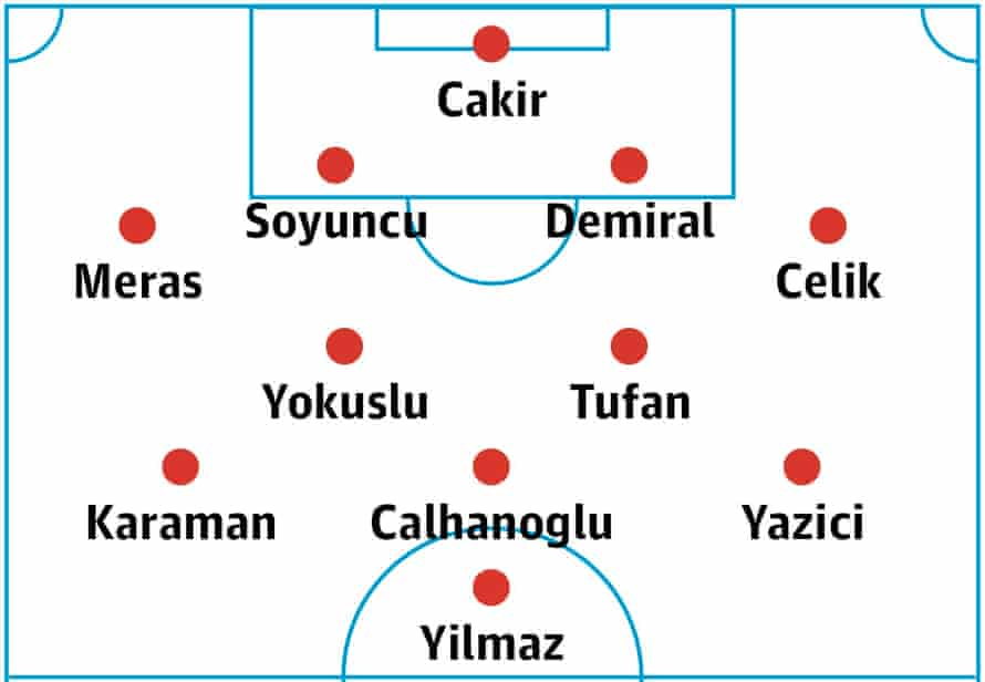 Turkey's probable lineup