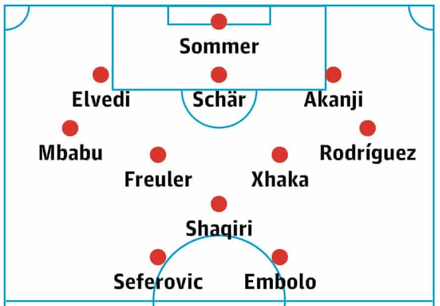 Switzerland's probable lineup