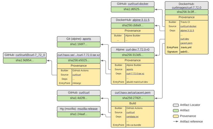 code dependencies