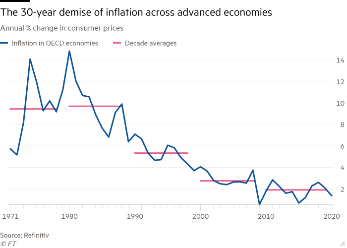 Line chart of Annual % change in consumer prices showing The 30-year demise of inflation across advanced economies