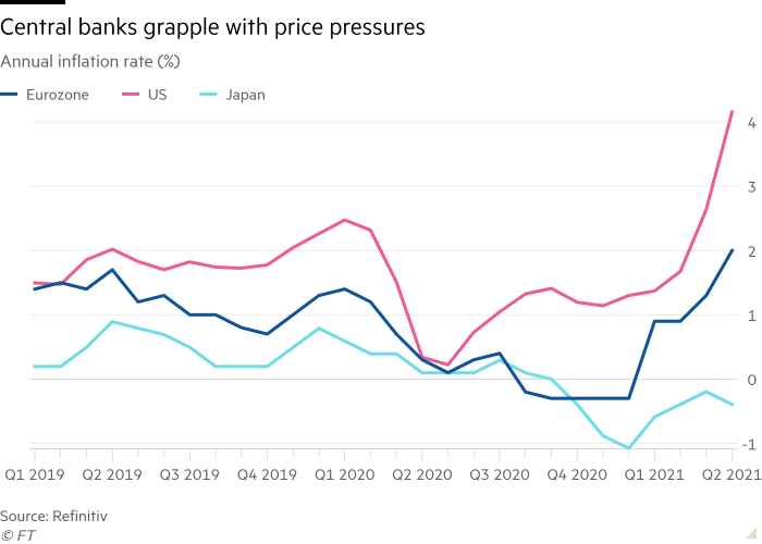 Line chart of Annual inflation rate (%) showing Central banks grapple with price pressures