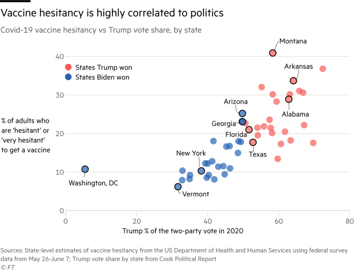 scatterplot correlation between Trump vote share in 2020 and hesitancy to get a vaccine, at the state level. states that Trump won had a higher % of adults say they were 'hesitant' or 'very hesitant' to get a vaccine
