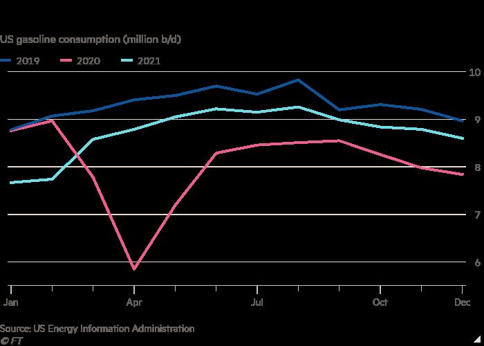 Line chart of US gasoline consumption (million b/d) showing Petrol's peak is past