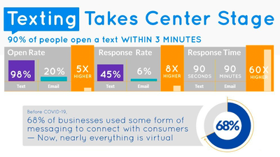 Businesses, Take Note: Your Customers Prefer Texts Image