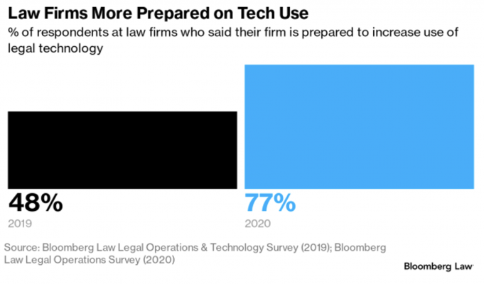 Law firms more prepared on tech use