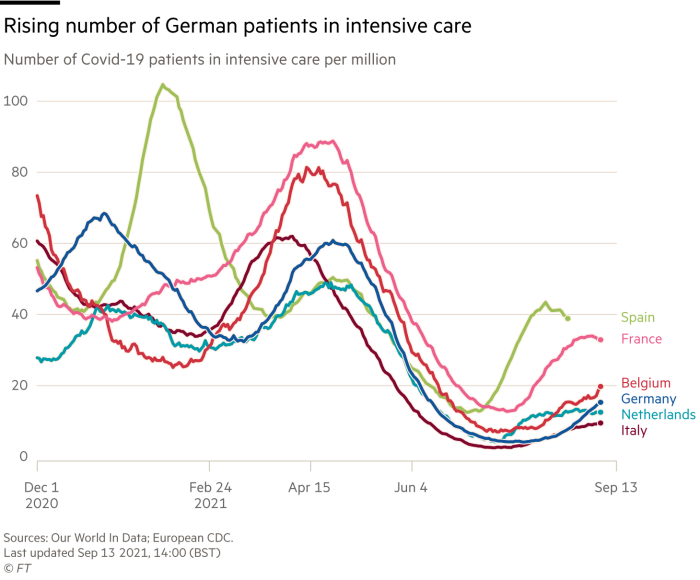 Chart showing rising number of German patients in intensive care, number of Covid-19 patients in intensive care per million