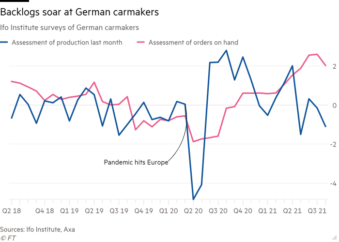 Line chart of Ifo Institute surveys of German carmakers showing backlogs soar at German carmakers