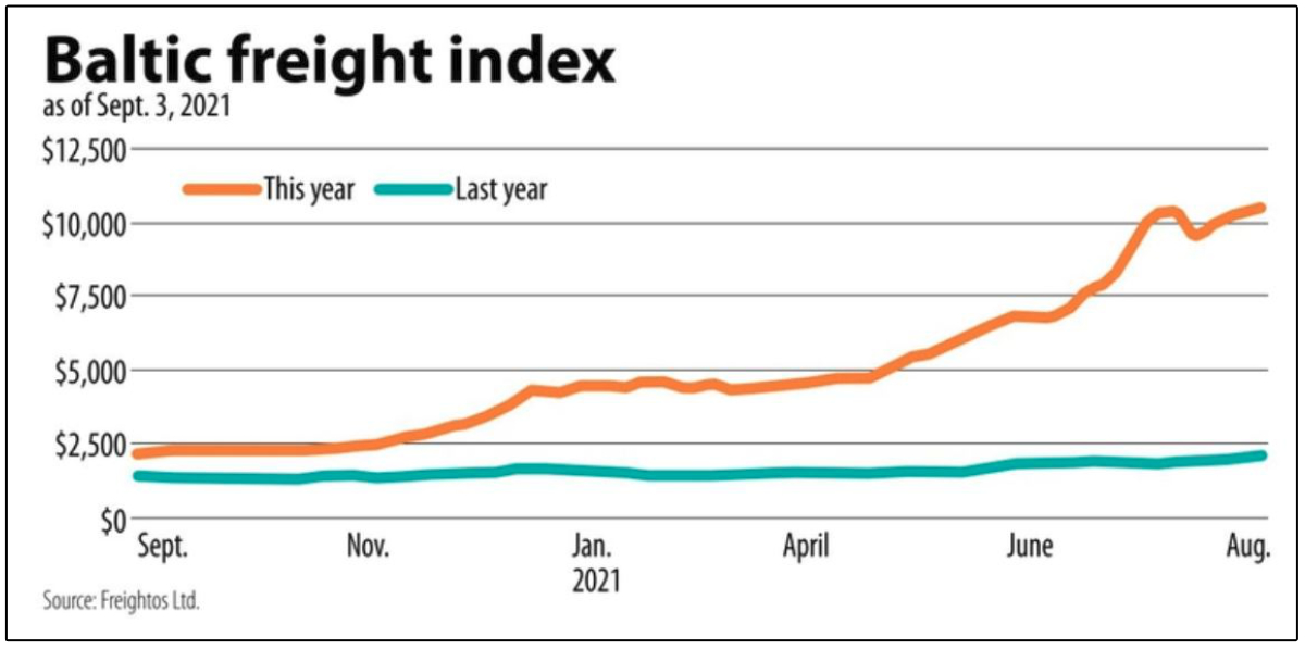 Baltic freight index chart