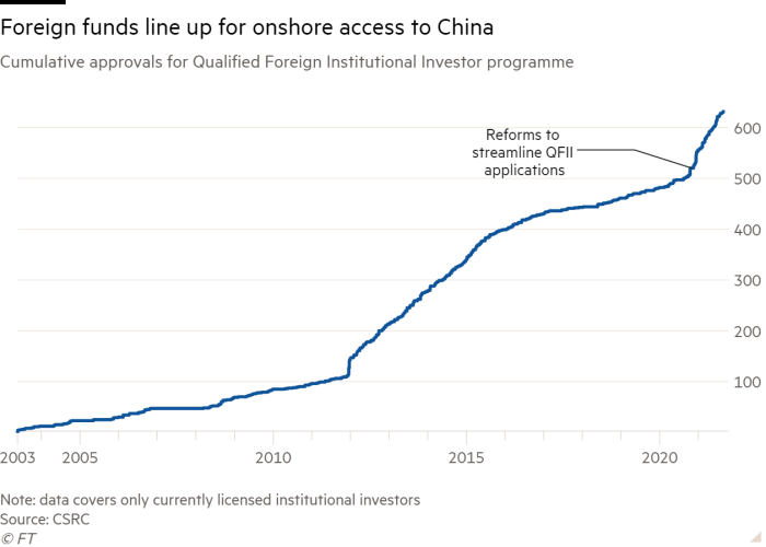 Line chart of Cumulative approvals for Qualified Foreign Institutional Investor programme showing Foreign funds line up for onshore access to China