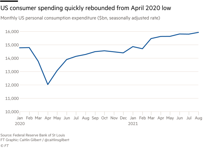 Line chart of US personal consumption expenditure (in monthly billions of dollars) from January 2020 through August 2021. The PCE has rebounded from its April 2020 low of around $12,000 billion to nearly $16,000 billion in August 2021. Data from the Federal Reserve Bank of St. Louis.