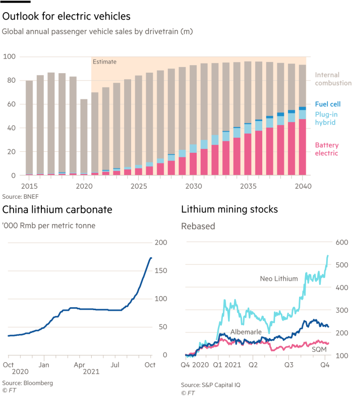 Chart showing outlook for electric vehicles, global annual passenger vehicle sales by drivetrain (m) China lithium carbonate, '000 Rmb per metric tonne Lithium mining stocks, rebased