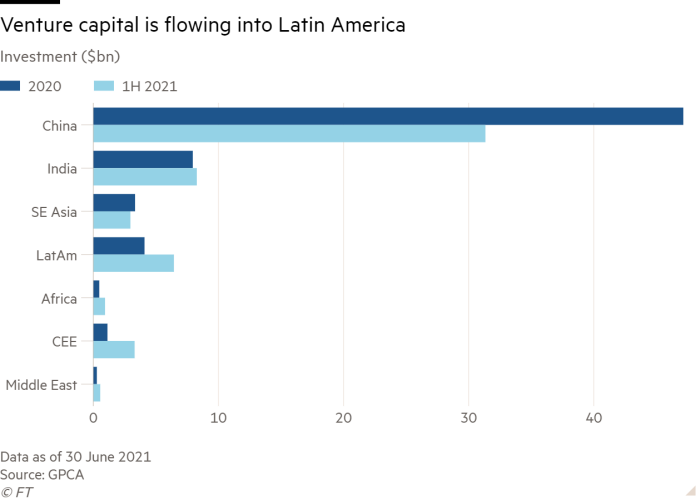 Bar chart of Investment ($bn) showing Venture capital is flowing into Latin America