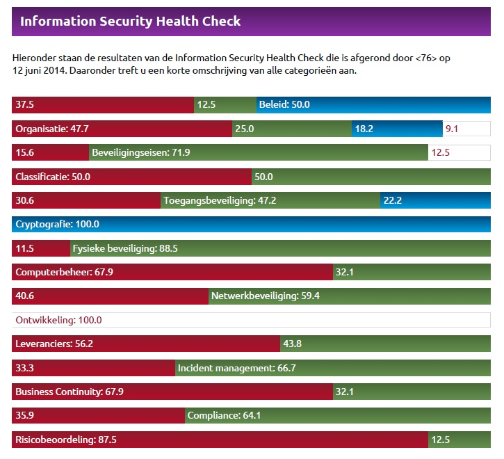 Information Security Health Check