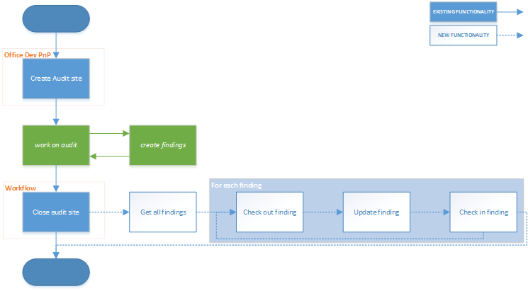 Checking Out And Updating Items In Another Site With Sharepoint 2013 Workflow And The Rest Api About365