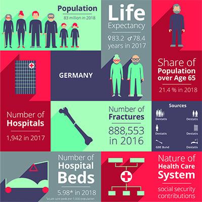 Access - Germany