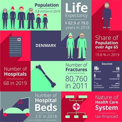 Access - Denmark