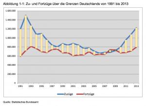 Zu- und Fortzüge über die Grenzen Deutschlands von 1991 bis 2013