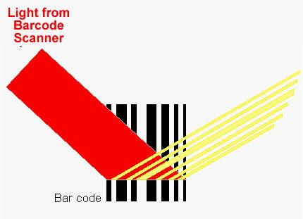 riflessione lettore di codice a barre