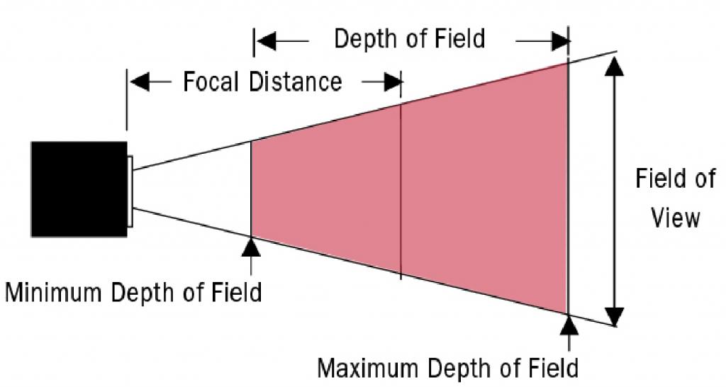 profondità di campo