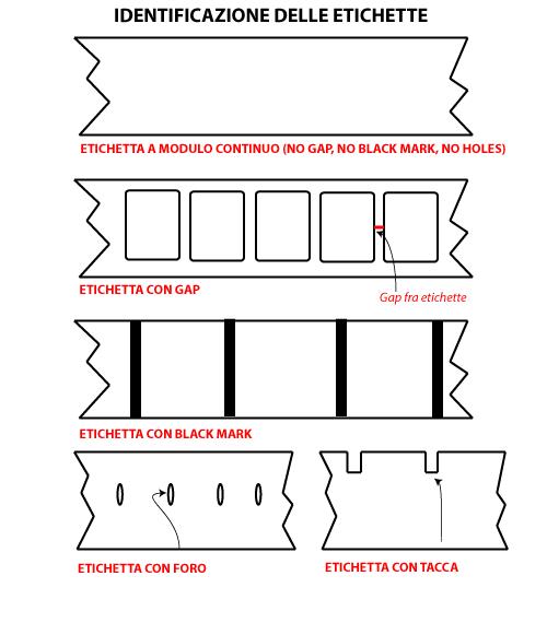 identificazione delle etichette
