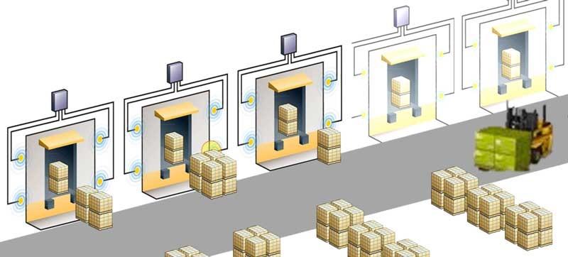 Rfid per la tracciabilità nella logistica