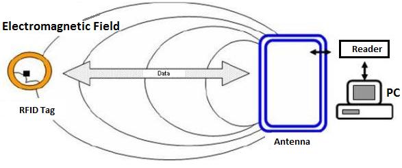 come funziona l'RFID