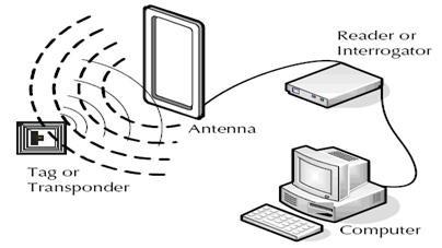 componenti di un sistema RFID