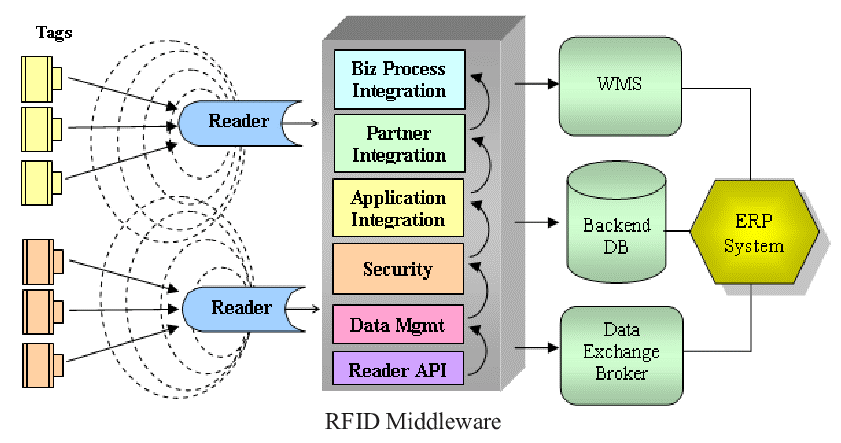 software per sistemi rfid
