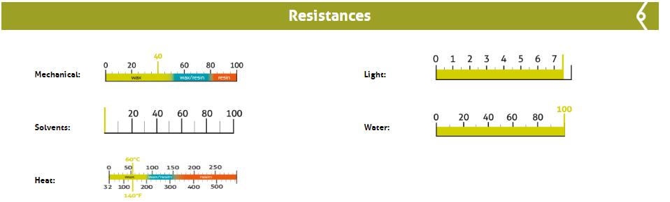 resistenza di un  nastro a trasferimento termico