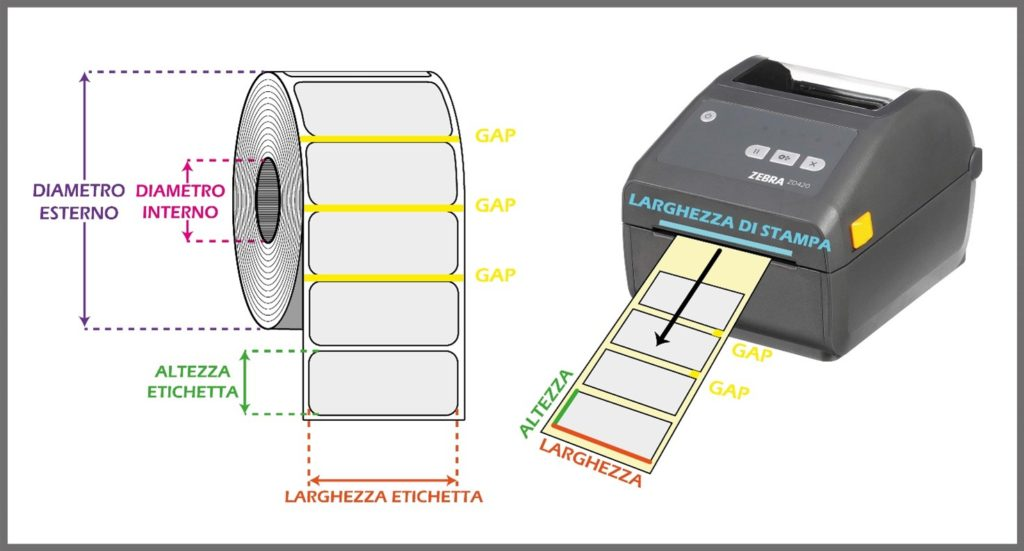 come misurare le etichette in rotolo