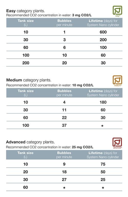 Tropica Plant Growth System Nano