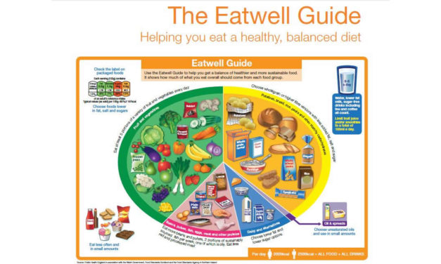 The Eatwell Guide: Helping you eat a healthy balanced diet