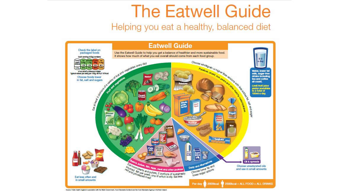 Eatwell Guide picture-wide