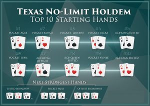 How To Play Poker Game With The Best Hold Em Hands