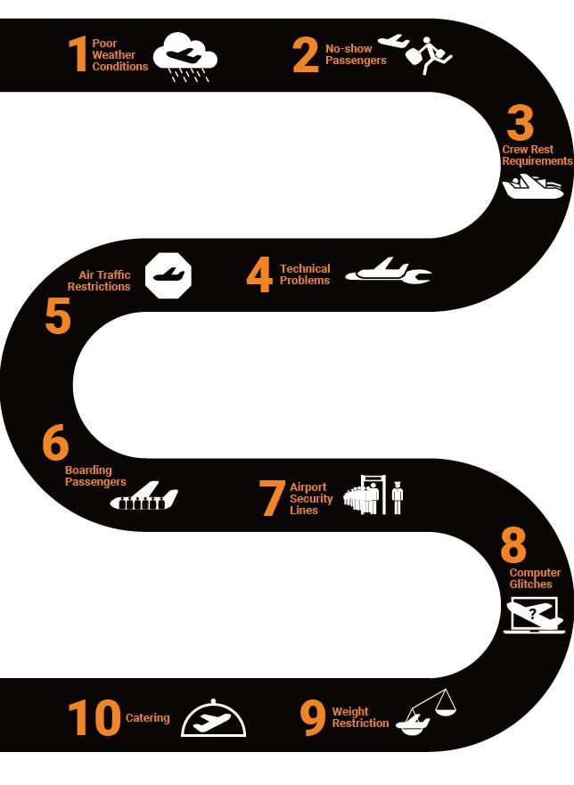 10-reasons-for-flight-delays-infographic