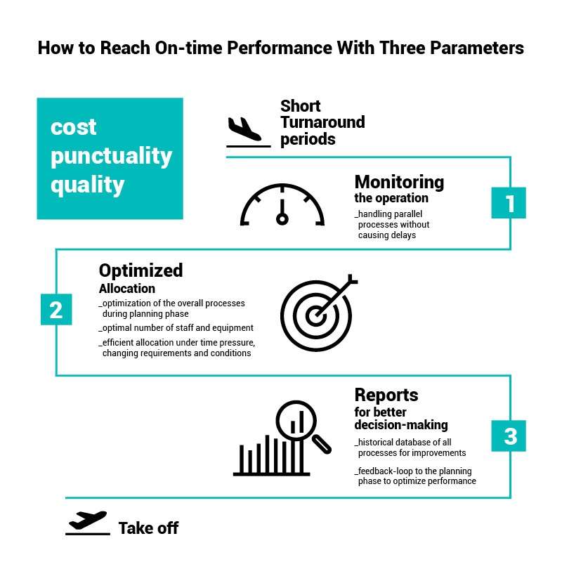 How to reach on-time performance with three parameters