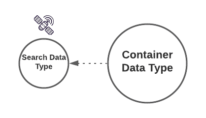 Illustrating the use of Satellite Data Types in the data Concept framework