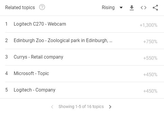 Webcam related search on Google Trends