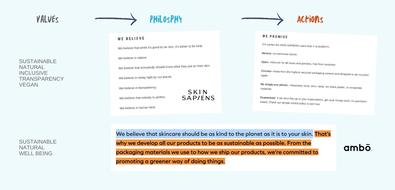 Consumers like consistency between brand values, brand philosophy and actions.