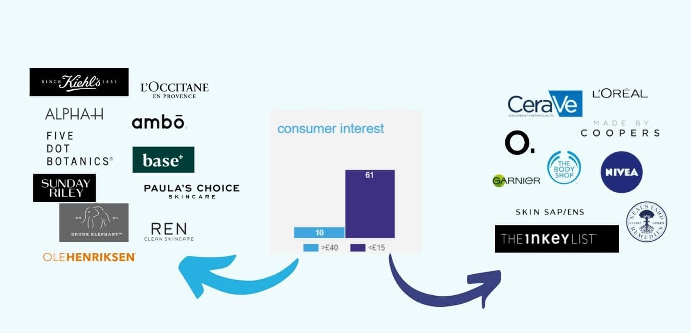 Customer interest is 6 times higher for new brands with prices ranging below £15